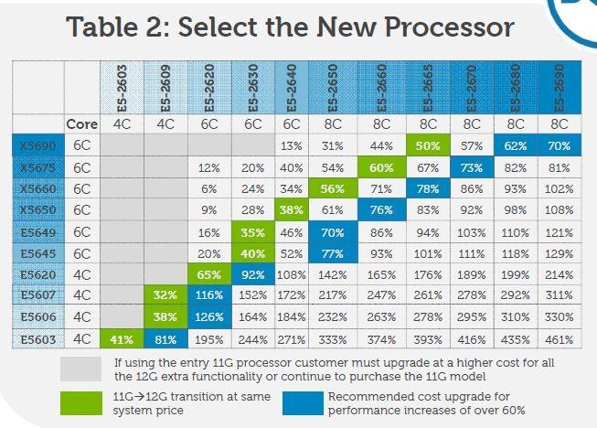 CPU比较和选择